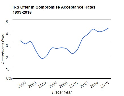 irs oic acceptance rate