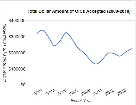 total dollar amount irs OICs accepted 2000-2016