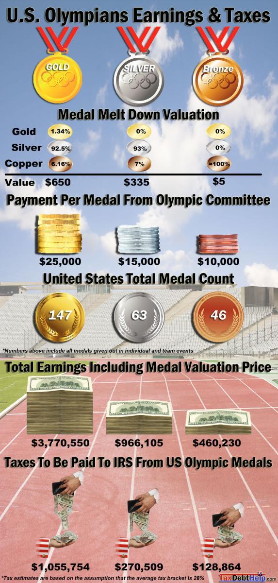 us-olympic-earnings-taxes