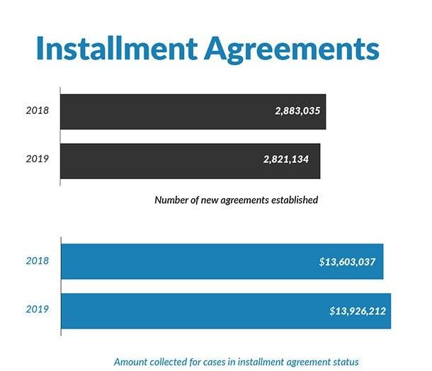 irs installment agreements 2018-2019