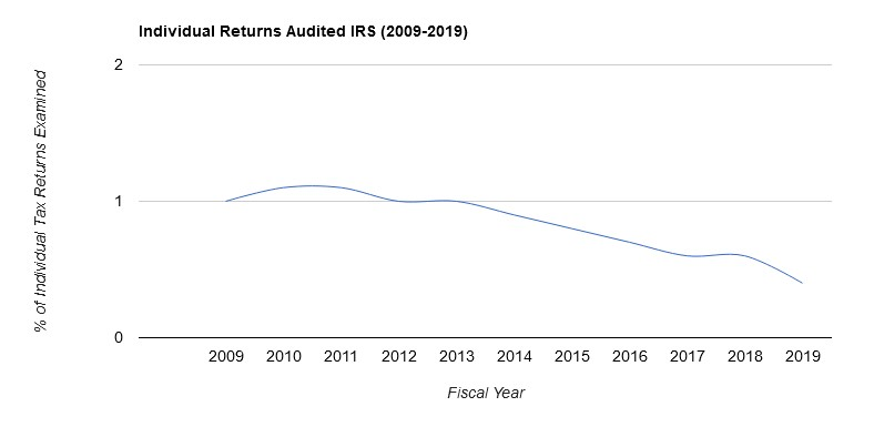 individual tax returns audited 2009-2019